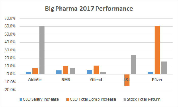 Big Pharma 2017 Performance chart