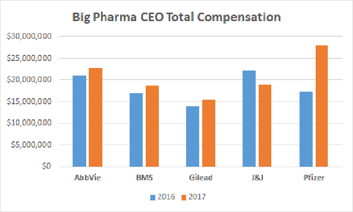 Big Pharma CEO Total Compensation chart