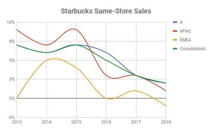 Chart of same-store sales over time at Starbucks