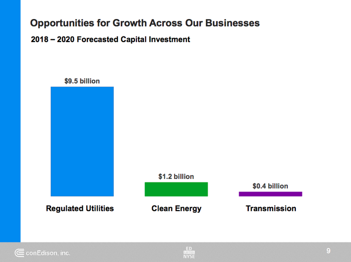 A bar chart showing ConEd's spending plans, with a heavy emphasis on its regulated utility business