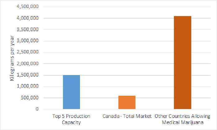 Projected global cannabis market demand and top 5 growers' production capacity chart