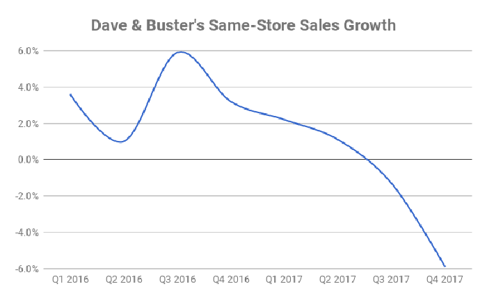 A chart showing Dave & Buster's Comps.