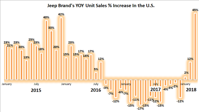 Graphic showing a spike in Jeep's March 2018 sales
