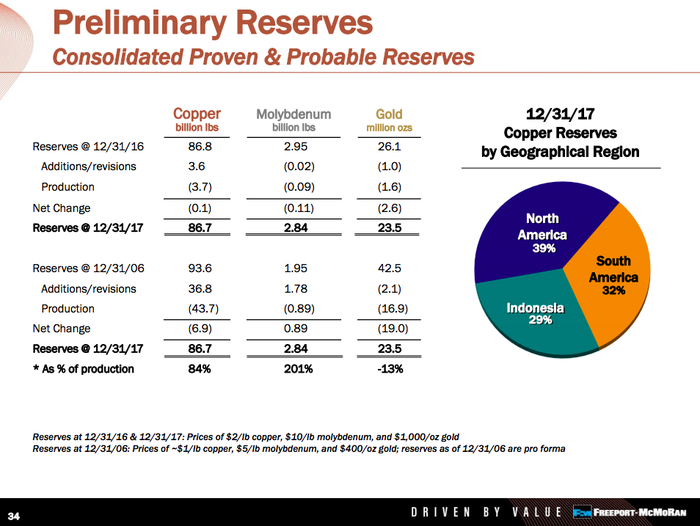 A pie chart showing that Indonesia's Grasberg mine accounts for roughly 30% of Freeport's copper reserves