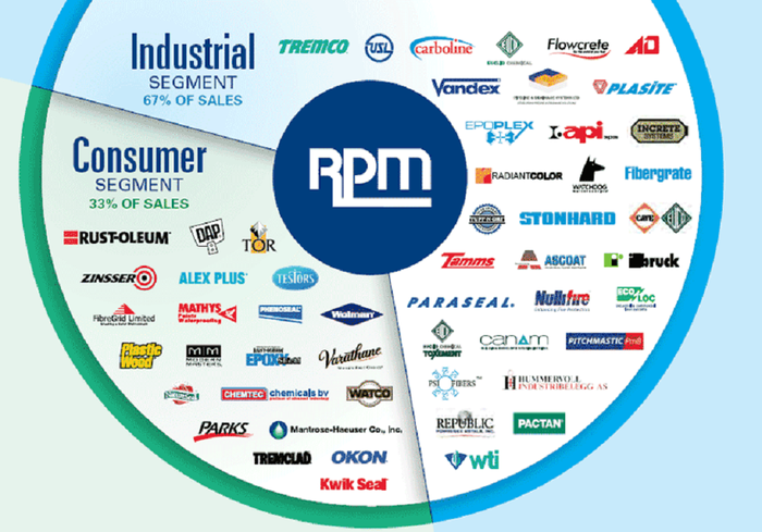 Circle chart with all of RPM's business units.