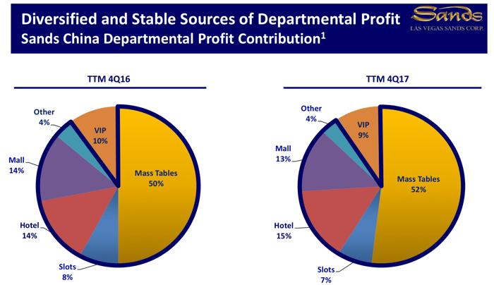 Profit contribution by segment in Macau.