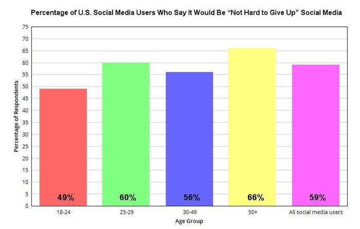 Chart showing percentages of U.S. social media users by age and whether they think its hard to give up social media