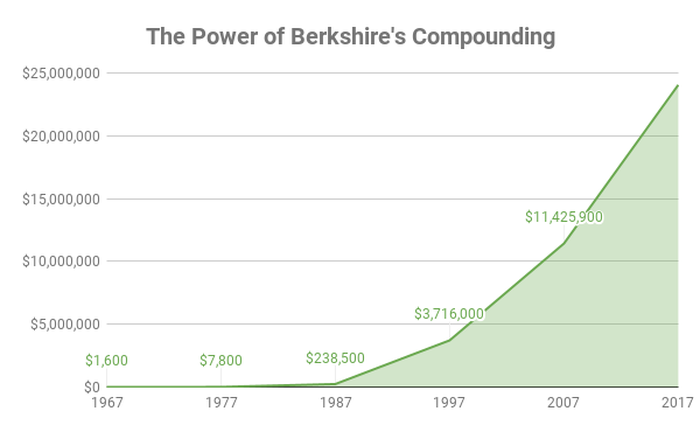 Chart of a $1,000 investment in Berkshire over time
