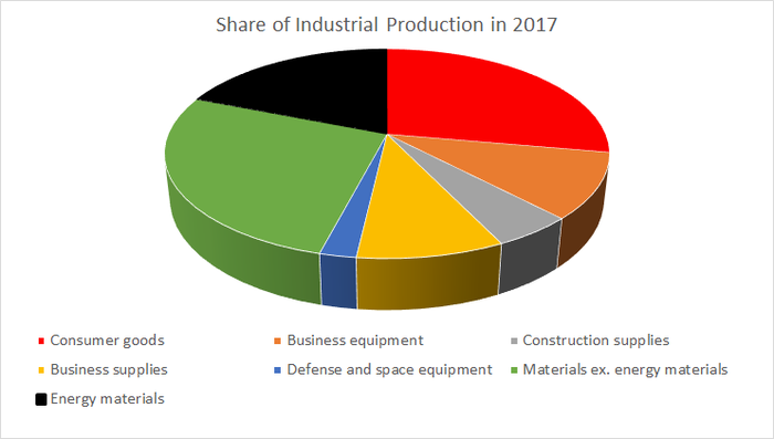 Industrial production by market group