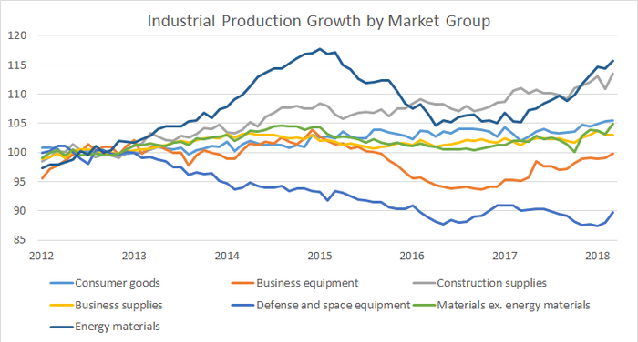 industrial production growth by market group