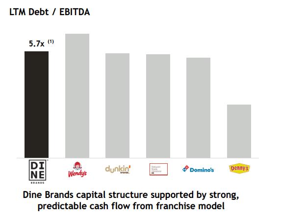 Bar chart showing Dine Brands' debt-to-EBITDA versus restaurant peers.