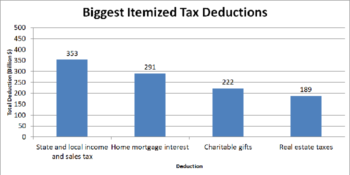 Chart showing largest itemized tax deductions.