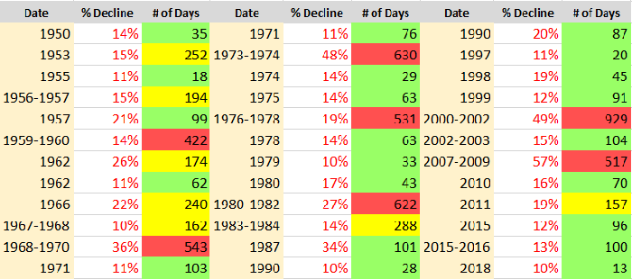 A table showing all 36 corrections in the S&P 500 since 1950.