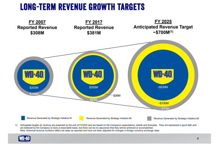 WD-40 investor presentation slide highlighting management's targets for $700 million in annual sales by 2025