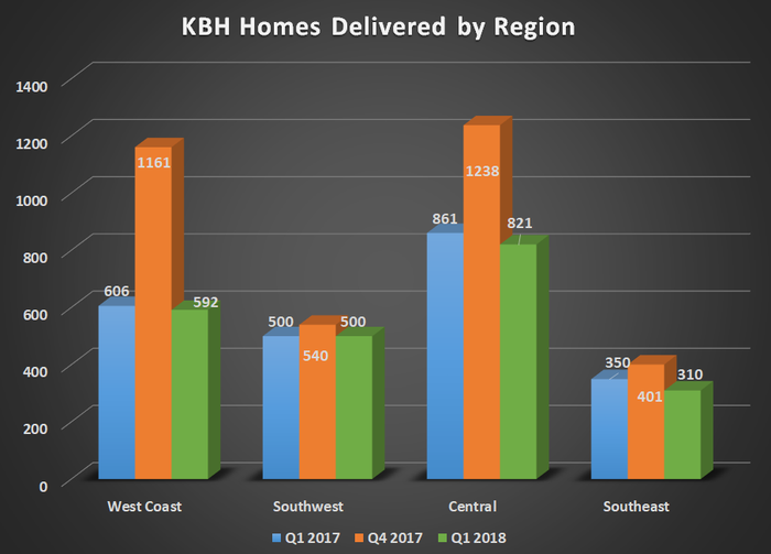 KBH homes delivered by region for Q1 2017, Q4 2017, and Q1 2018. Results in all regions were mostly flat year over year.