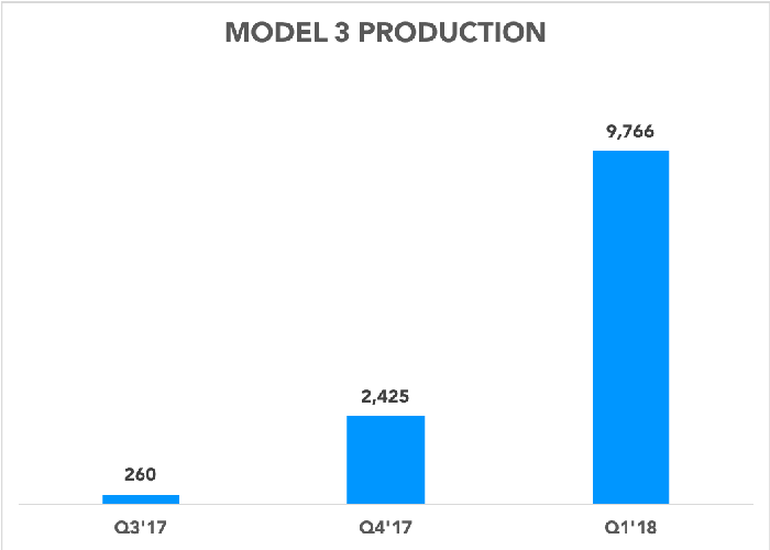 Chart showing Model 3 production increasing