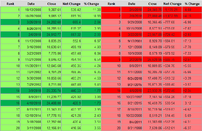 A table showing the Dow's 20 largest single-day point gains and declines.