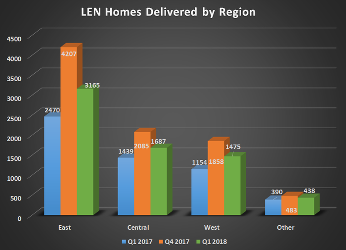 LEN homes delivered by region for Q1 2017, Q4 2017, and Q1 2018. Shows large year over year gains in all four segments.