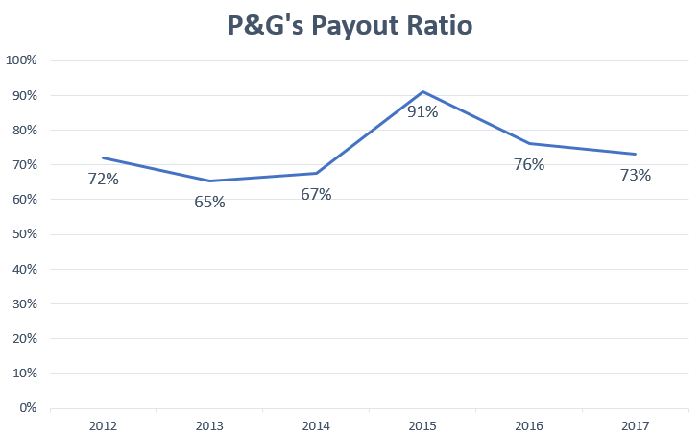Chart showing P&G's dividend payout as a percentage of earnings from continuing operations.