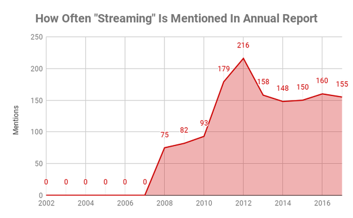 Chart showing how often streaming is mentioned in annual reports