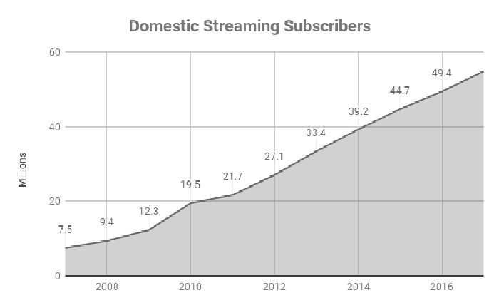Chart of total domestic streaming accounts in America