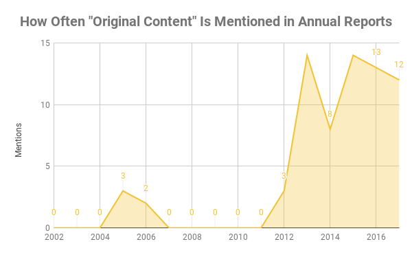 Chart showing how often original content was mentioned in annual reports