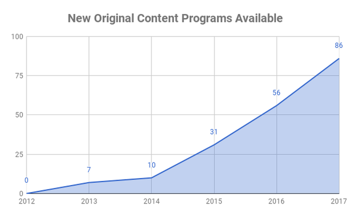 Chart showing number of original programs distributed by Netflix over time.