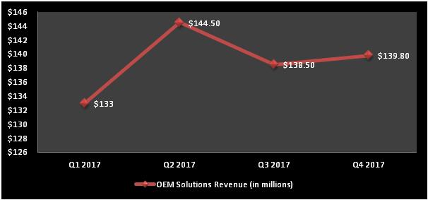 Chart showing Sierra Wireless' OEM revenue over the last four quarters.