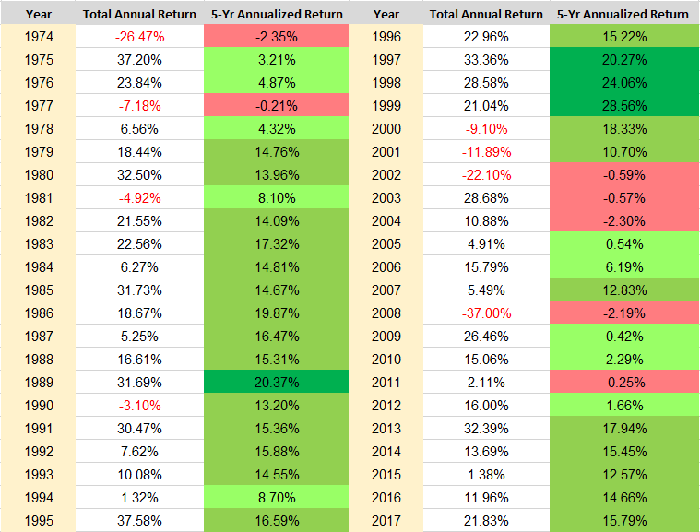 A table showing the total return including dividends, and the five-year annualized return, of the S&P 500 since 1974.