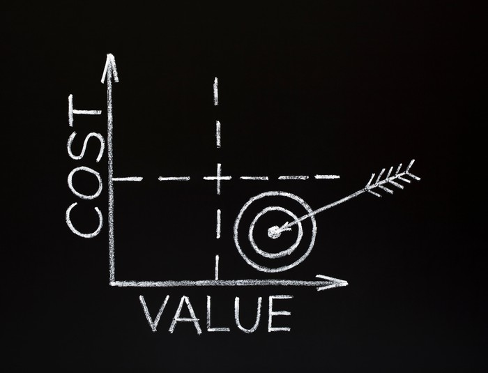 Graph of cost vs. value with a bullseye in the low cost high value quadrant.