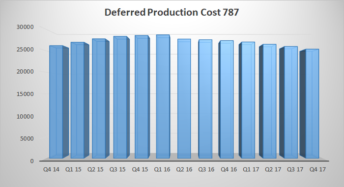 boeing 787 deferred production cost
