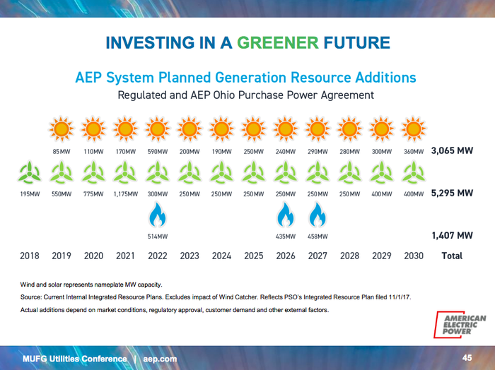 A timeline showing that AEP has plans to build solar and/or wind power facilities every year through 2030.