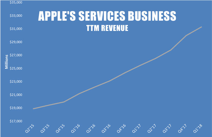 A line chart showing Apple's tailing-12-month services revenue growth