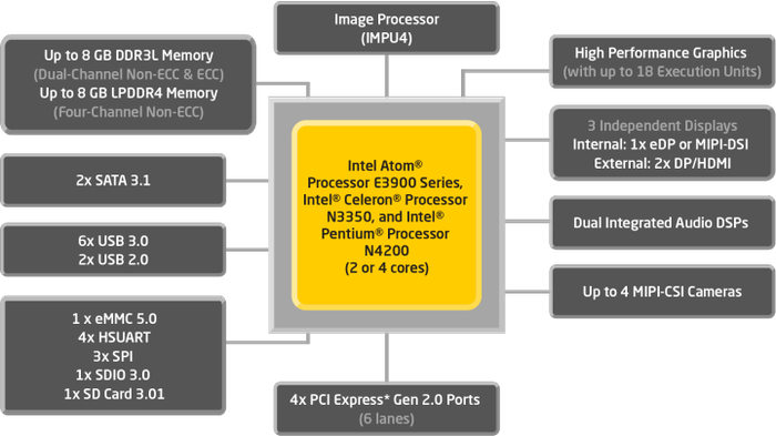 A diagram of Intel's Apollo Lake chip for the Internet of Things.