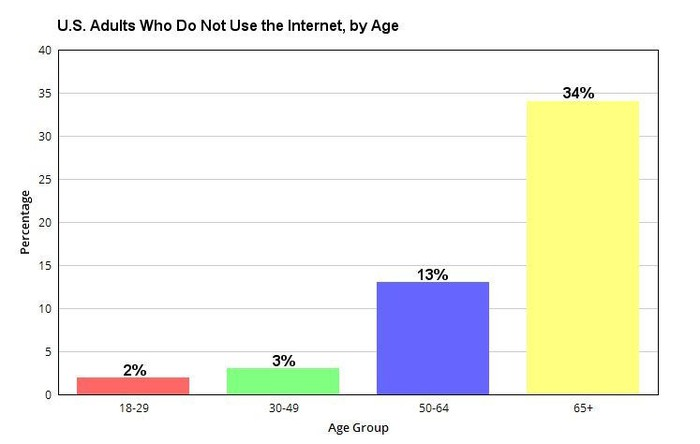 Graph showing U.S. adults who do not use the internet, by age