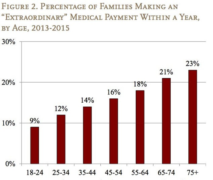 Chart showing percentage of families making extraordinary medical payment