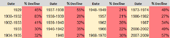 A table showing the S&P 500's 20 bear markets since inception in 1929.