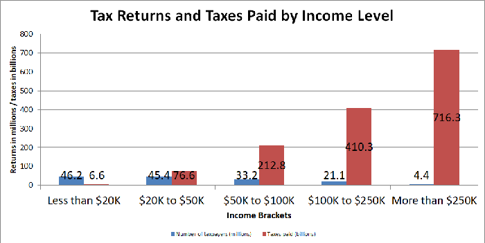 Chart showing number of tax returns and taxes paid, divided by income level.