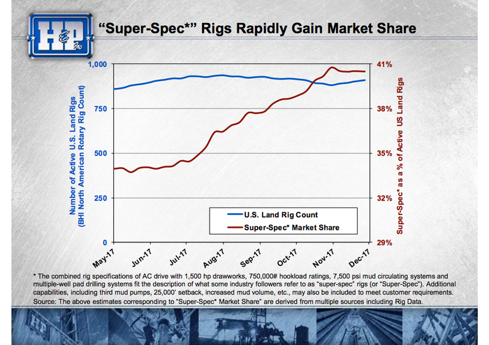 """A line chart showing the increasing market share of """"super spec"""" rigs"""