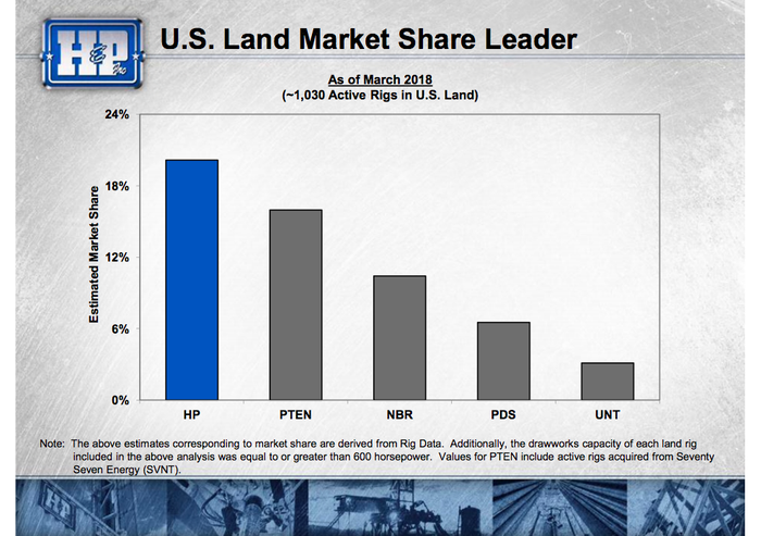 A bar chart showing that Helmerich & Payne is the leading provider on U.S. onshore drilling rigs
