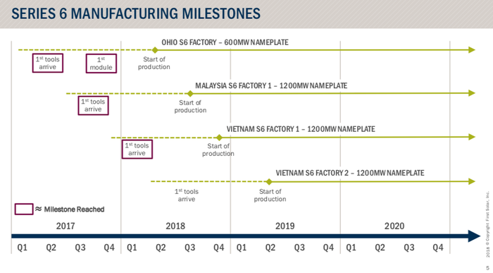 Timeline of First Solar's production upgrades.