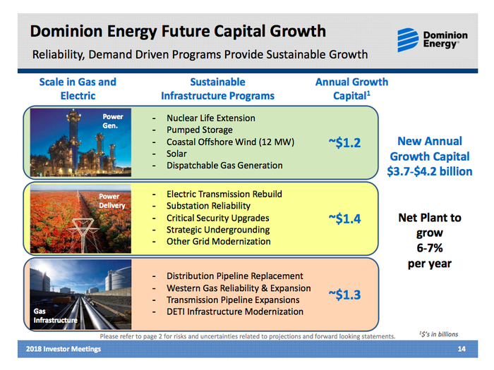 An image outlining Dominion's plans for roughly $4 billion in annual spending per year
