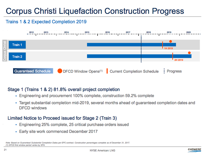 A timeline for the Corpus Christi LNG projects, showing completion dates in 2019 and 2020.