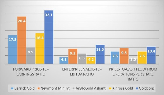 A chart comparing the valuations of the top five gold producers.