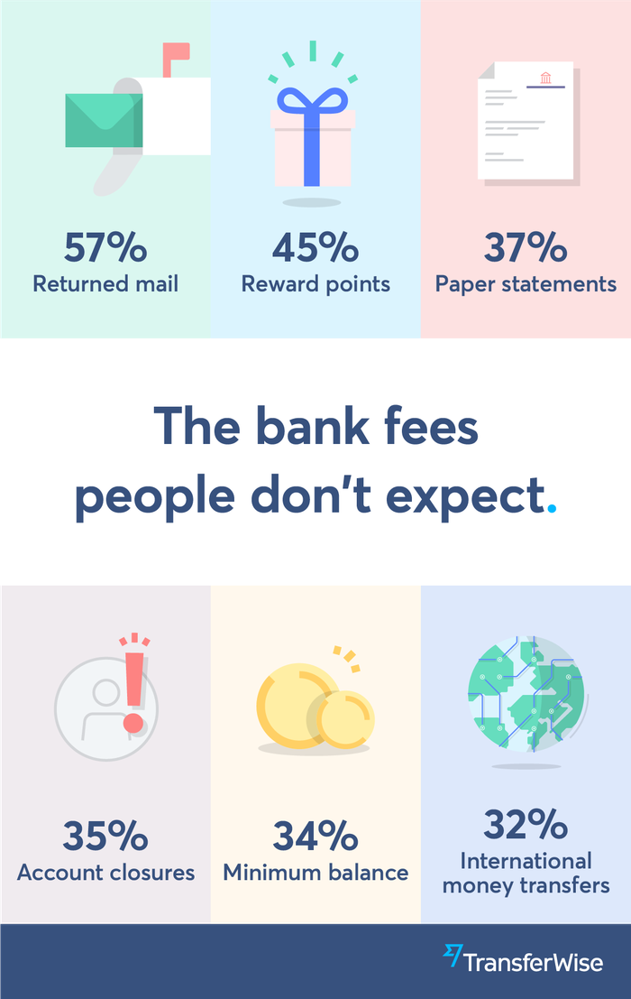A graphic showing how people feel about various fees.