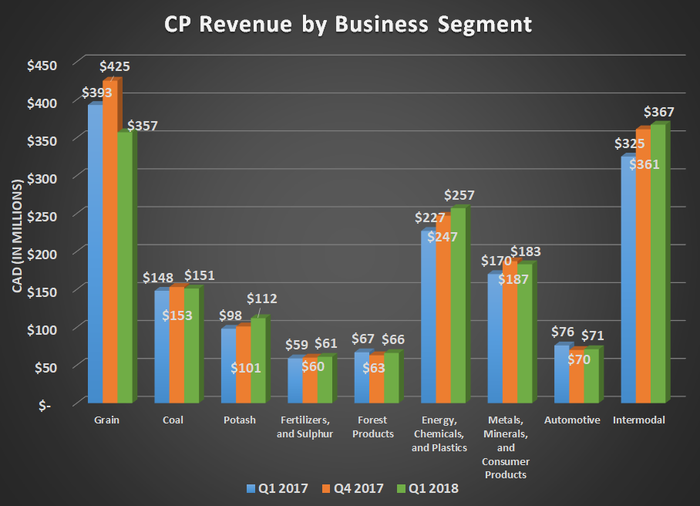 CP revenue by business segment for Q1 2017, Q4 2017, and Q1 2018. Shows losses in grain offset by energg & chemicals and Intermodal.