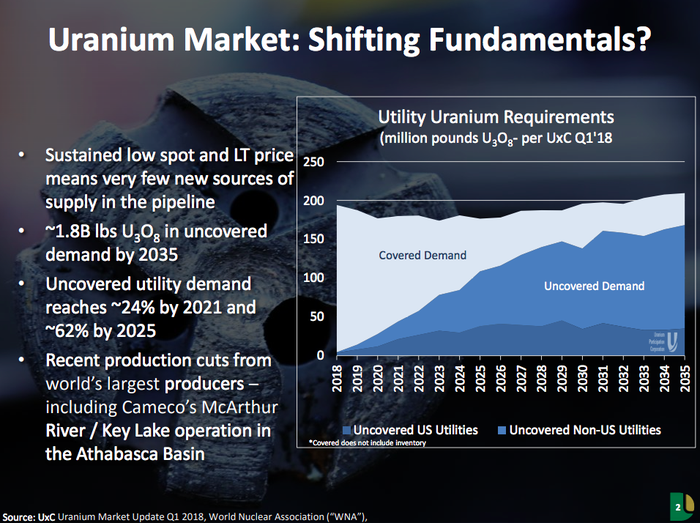 A chart showing that uranium demand will increasingly outstrip existing supply over the next 15 years or so.