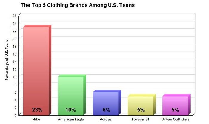 A chart of the top five clothing brands for teens in the U.S.