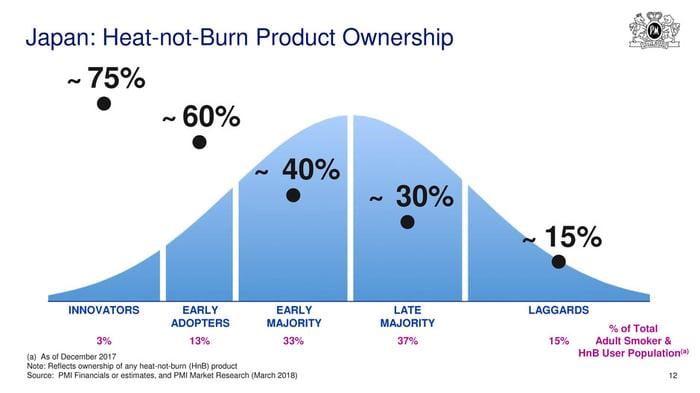 Japan heat-not-burn e-cig market