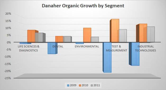 danaher's organic growth by segment